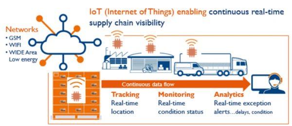 Khái Niệm Smart Logistics Và IoT 1