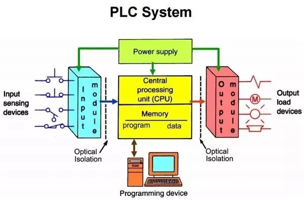 Tìm Hiểu Về Bộ Điều Khiển PLC 2